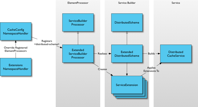 Extended Service Config Processing